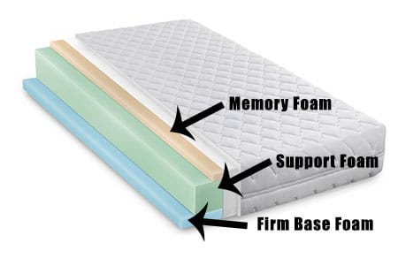 Layers Inside a Memory Foam Mattress