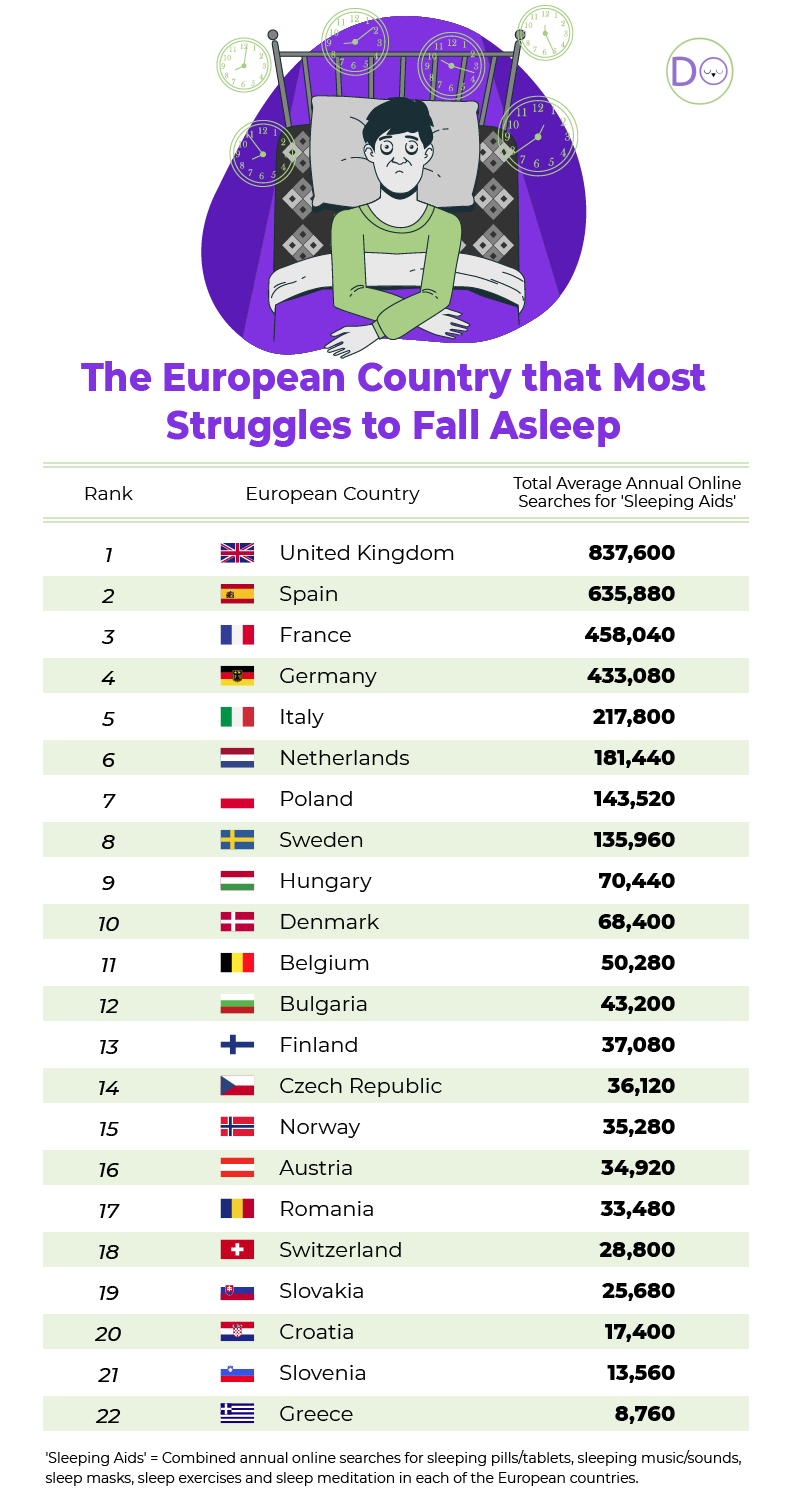 European countries struggling with sleep
